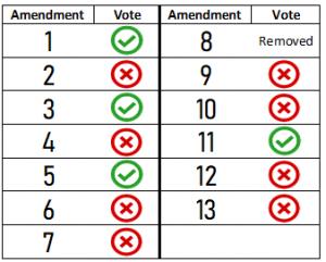 Florida 2018 Constitutional Amendments